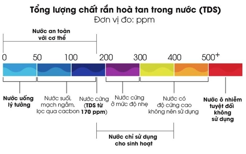 Cách đọc hiểu chỉ số nước TDS thể hiện qua bức hình